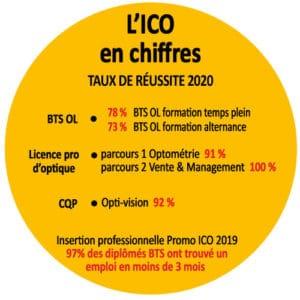 taux de réussite de l'ICO 100% réussite