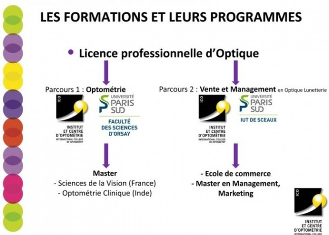 Licences pro optique optometrie et vente management